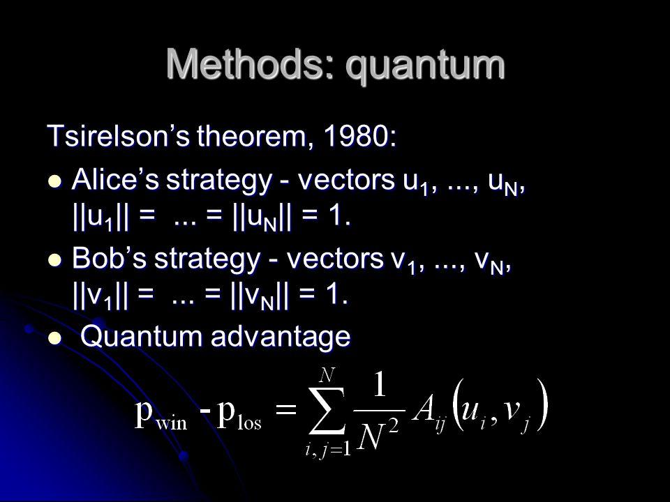 Methods: quantum Tsirelson's theorem, 1980: Alice's strategy - vectors u 1,..., u N, ||u 1 || =...