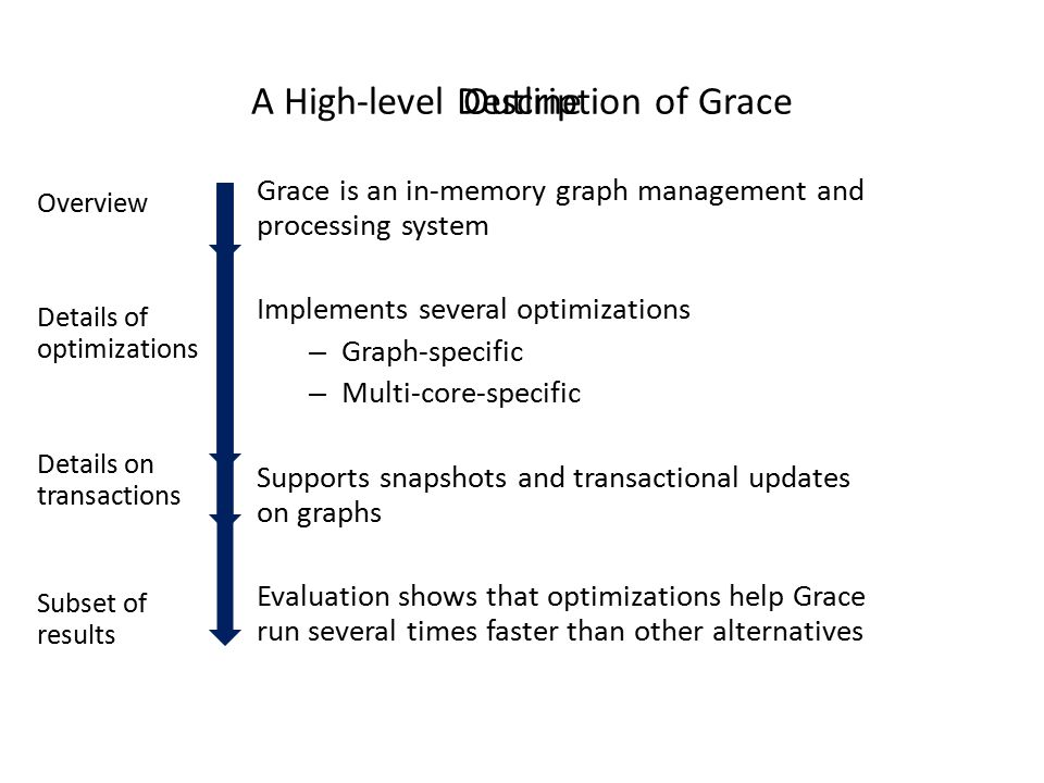 A High-level Description of Grace Grace is an in-memory graph management and processing system Implements several optimizations – Graph-specific – Mul