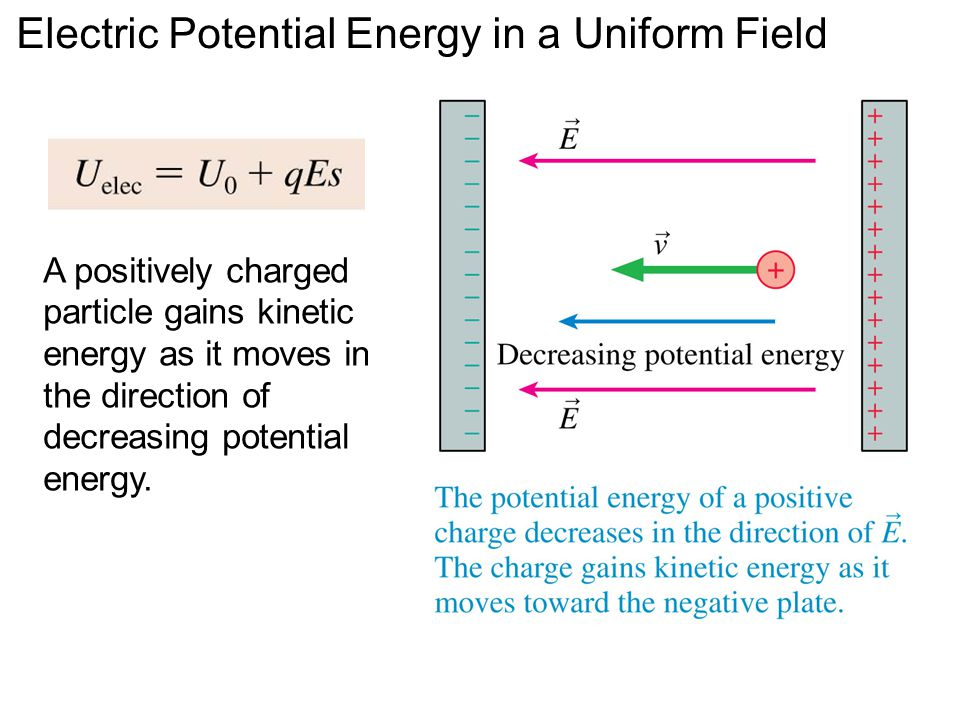 A positively charged particle gains kinetic energy as it moves in the direction of decreasing potential energy. Electric Potential Energy in a Uniform