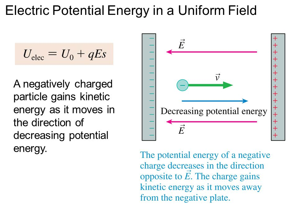 A negatively charged particle gains kinetic energy as it moves in the direction of decreasing potential energy. Electric Potential Energy in a Uniform