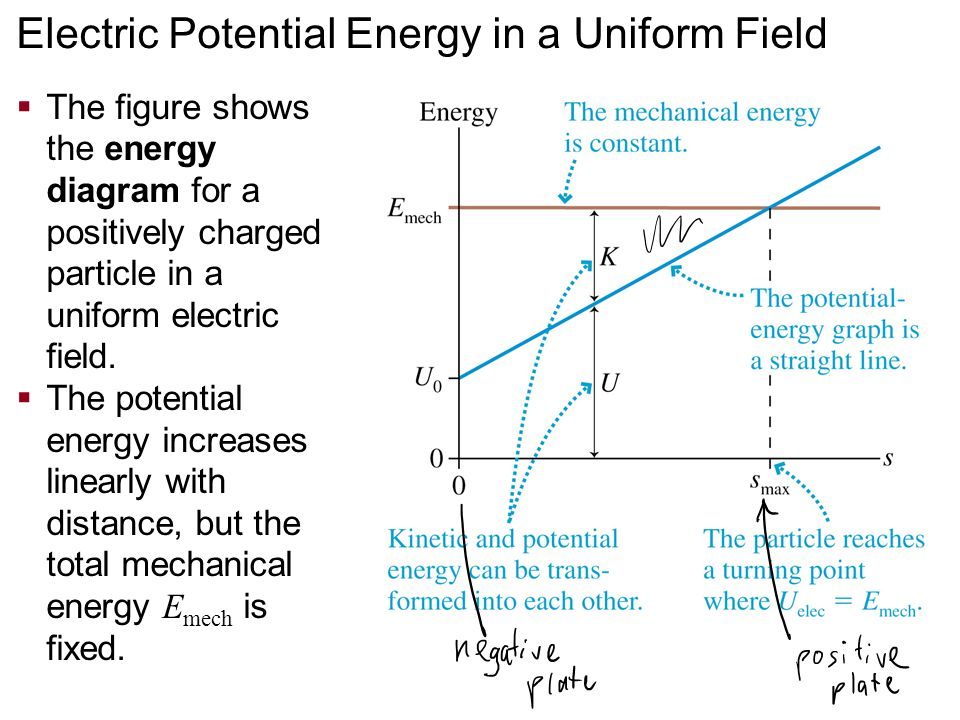  The figure shows the energy diagram for a positively charged particle in a uniform electric field.  The potential energy increases linearly with di