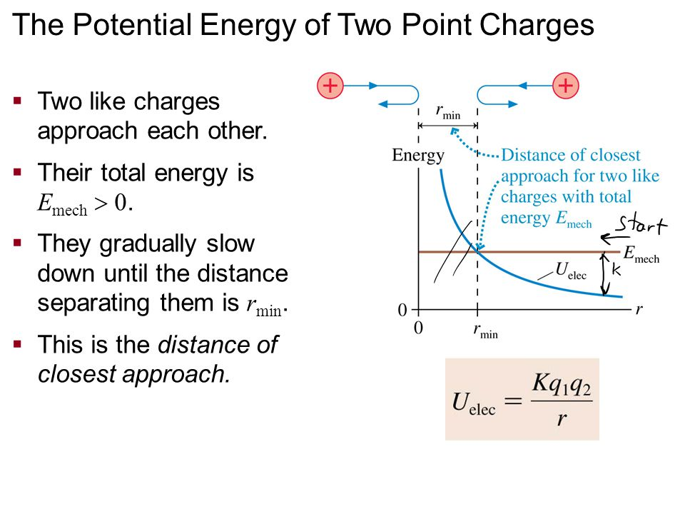  Two like charges approach each other.  Their total energy is E mech  0.  They gradually slow down until the distance separating them is r min. 