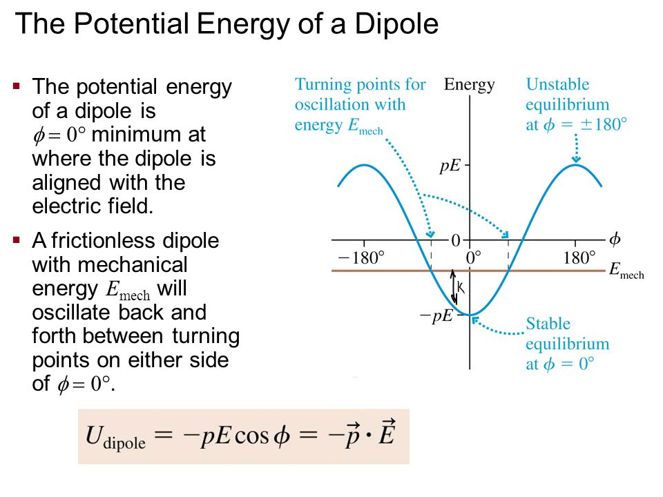  The potential energy of a dipole is  0  minimum at where the dipole is aligned with the electric field.  A frictionless dipole with mechanica