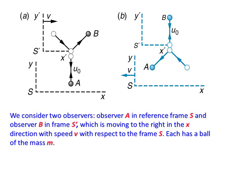 We consider two observers: observer A in reference frame S and observer B in frame S', which is moving to the right in the x direction with speed v with respect to the frame S.