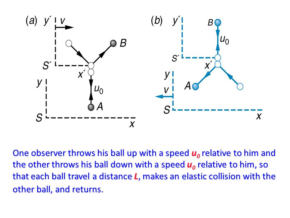 One observer throws his ball up with a speed u 0 relative to him and the other throws his ball down with a speed u 0 relative to him, so that each ball travel a distance L, makes an elastic collision with the other ball, and returns.