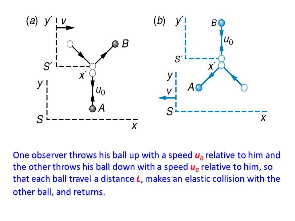 Classically, each ball has vertical momentum of magnitude mu 0.
