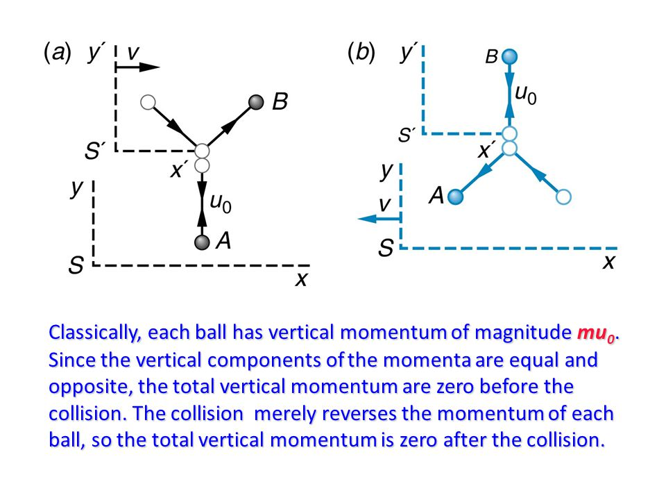 Relativistically, however, the vertical components of the velocities of the two balls as seen by the observers are not equal and opposite.