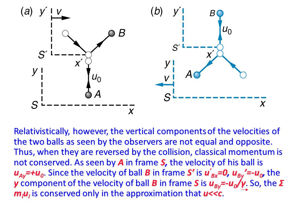 Relativistically, however, the vertical components of the velocities of the two balls as seen by the observers are not equal and opposite. Thus, when