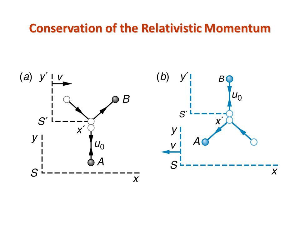 Conservation of the Relativistic Momentum