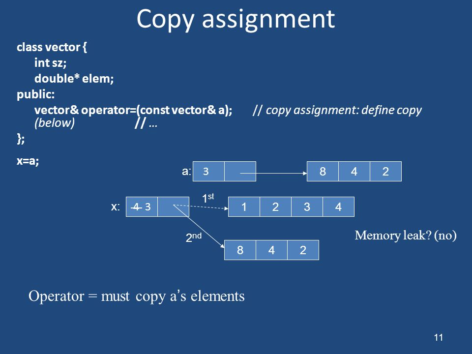 Copy assignment class vector { int sz; double* elem; public: vector& operator=(const vector& a);// copy assignment: define copy (below) // … }; x=a; 11 4 3 2134 48 3 2 482 a: 1 st 2 nd Operator = must copy a's elements x: Memory leak.