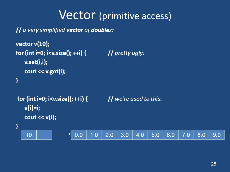 Vector (primitive access) // a very simplified vector of doubles: vector v(10); for (int i=0; i<v.size(); ++i) {// pretty ugly: v.set(i,i); cout << v.get(i); } for (int i=0; i<v.size(); ++i) {// we're used to this: v[i]=i; cout << v[i]; } 25 1.02.03.04.05.06.07.08.00.09.010
