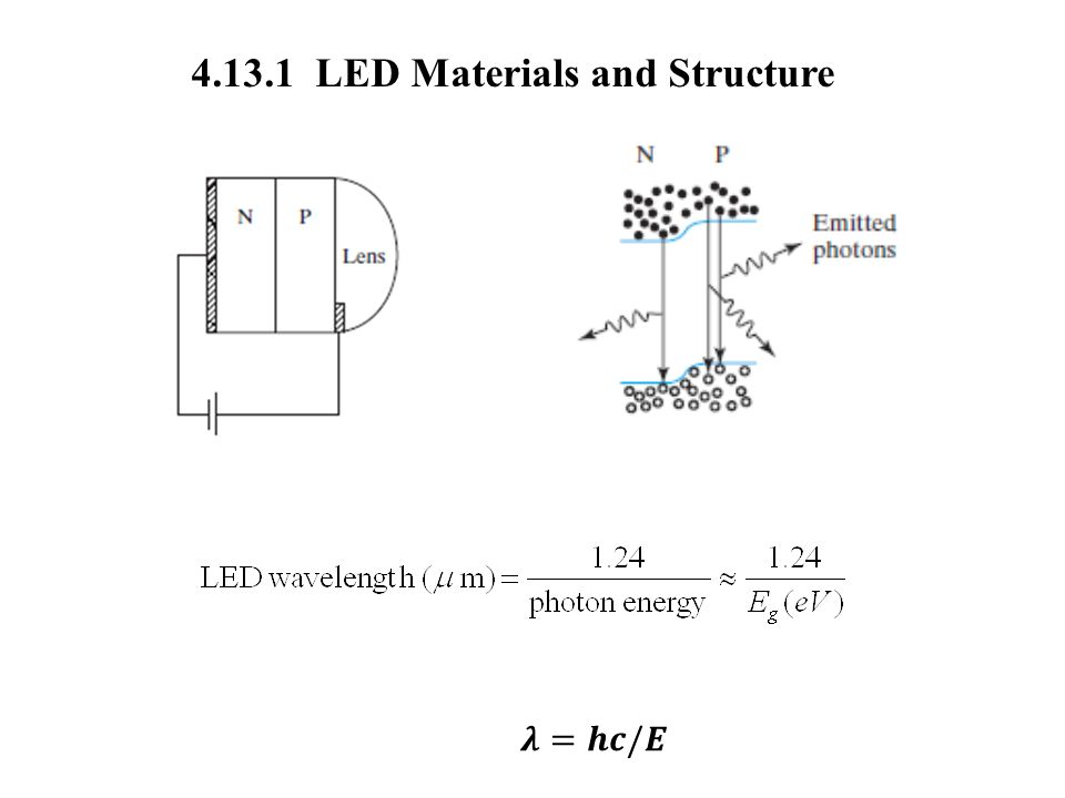 4.13.1 LED Materials and Structure