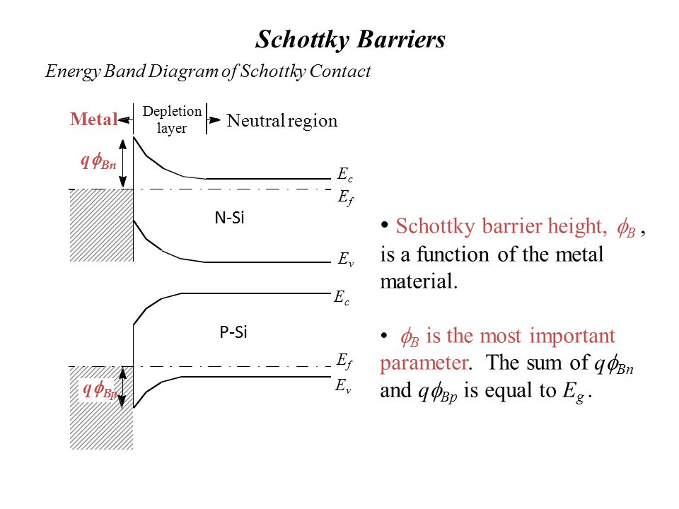 Schottky Barriers Energy Band Diagram of Schottky Contact Schottky barrier height,  B, is a function of the metal material.