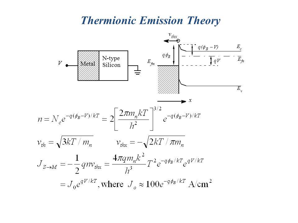 Thermionic Emission Theory E fn - q(  B  V)  q  B qV Metal N-type Silicon V E fm E v E c x v thx