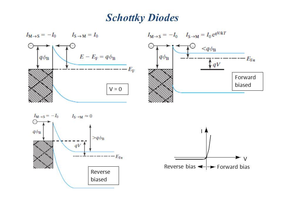 Schottky Diodes V I Reverse bias Forward bias V = 0 Forward biased Reverse biased