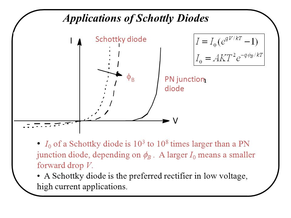 Applications of Schottly Diodes I 0 of a Schottky diode is 10 3 to 10 8 times larger than a PN junction diode, depending on  B.