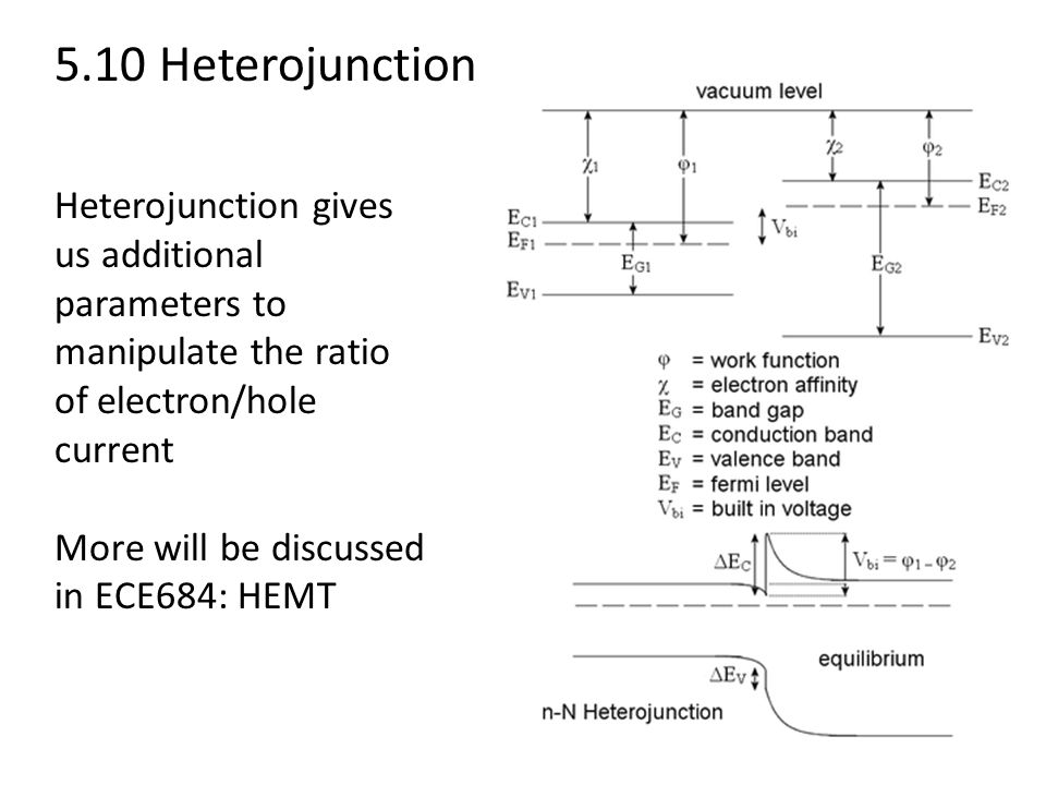 5.10 Heterojunction Heterojunction gives us additional parameters to manipulate the ratio of electron/hole current More will be discussed in ECE684: HEMT