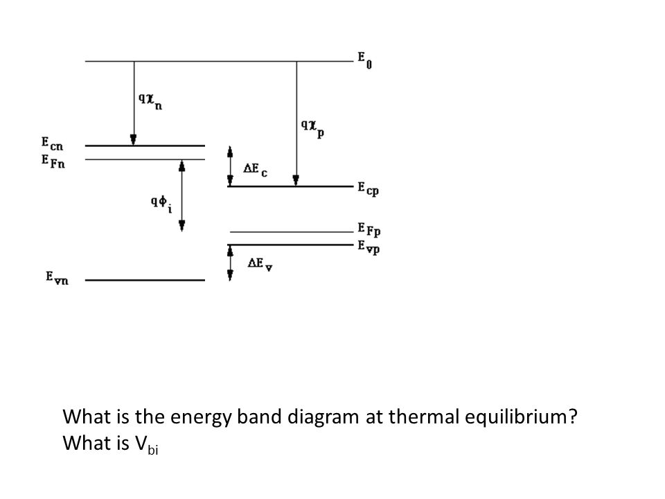 What is the energy band diagram at thermal equilibrium? What is V bi