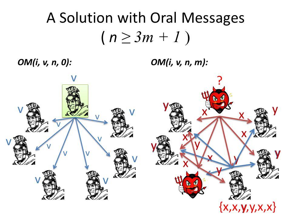 A Solution with Oral Messages ( n ≥ 3m + 1 ) OM(i, v, n, 0):OM(i, v, n, m): v v v vv v v v v v v v v ? x x x x x y y y y y y y y x y y y y y {x,x,y,y,