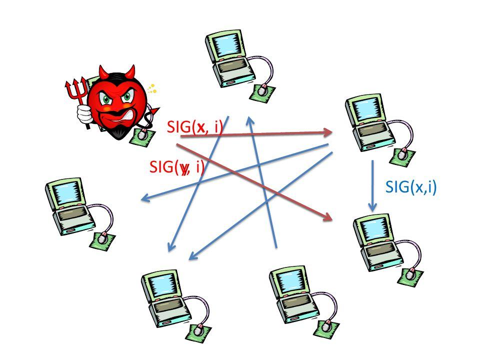 x y SIG(x, i) SIG(y, i) SIG(x,i)
