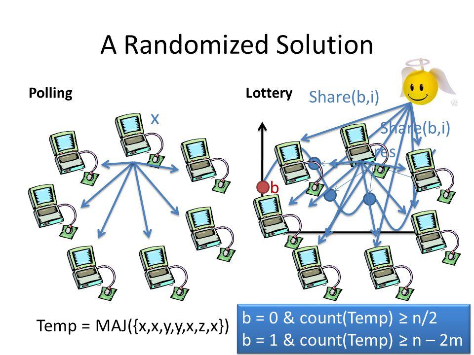 A Randomized Solution PollingLottery x Temp = MAJ({x,x,y,y,x,z,x}) b shares Share(b,i) b = 0 & count(Temp) ≥ n/2 b = 1 & count(Temp) ≥ n – 2m b = 0 &