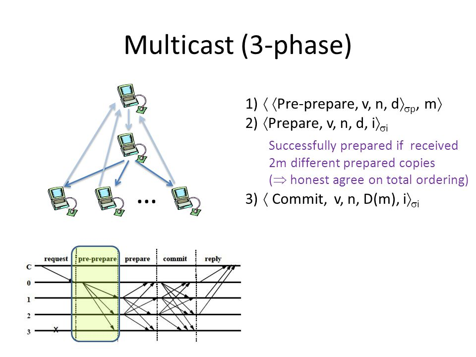 Multicast (3-phase) … 1)   Pre-prepare, v, n, d   p, m  2)  Prepare, v, n, d, i   i Successfully prepared if received 2m different prepared copies (  honest agree on total ordering) 3)  Commit, v, n, D(m), i   i