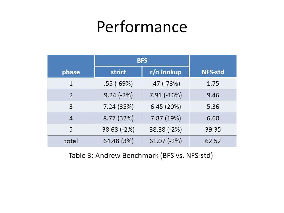 Performance Table 3: Andrew Benchmark (BFS vs. NFS-std) phase BFS NFS-std strictr/o lookup 1.55 (-69%).47 (-73%)1.75 29.24 (-2%)7.91 (-16%)9.46 37.24