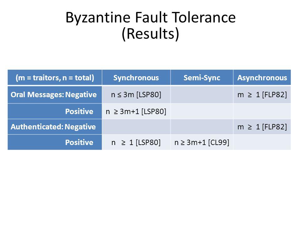 Byzantine Fault Tolerance (Results) (m = traitors, n = total)SynchronousSemi-SyncAsynchronous Oral Messages: Negativen ≤ 3m [LSP80]m ≥ 1 [FLP82] Posit