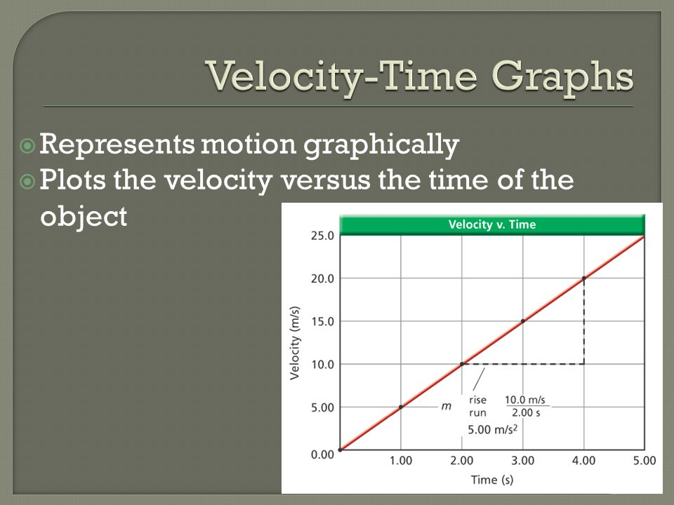  Represents motion graphically  Plots the velocity versus the time of the object
