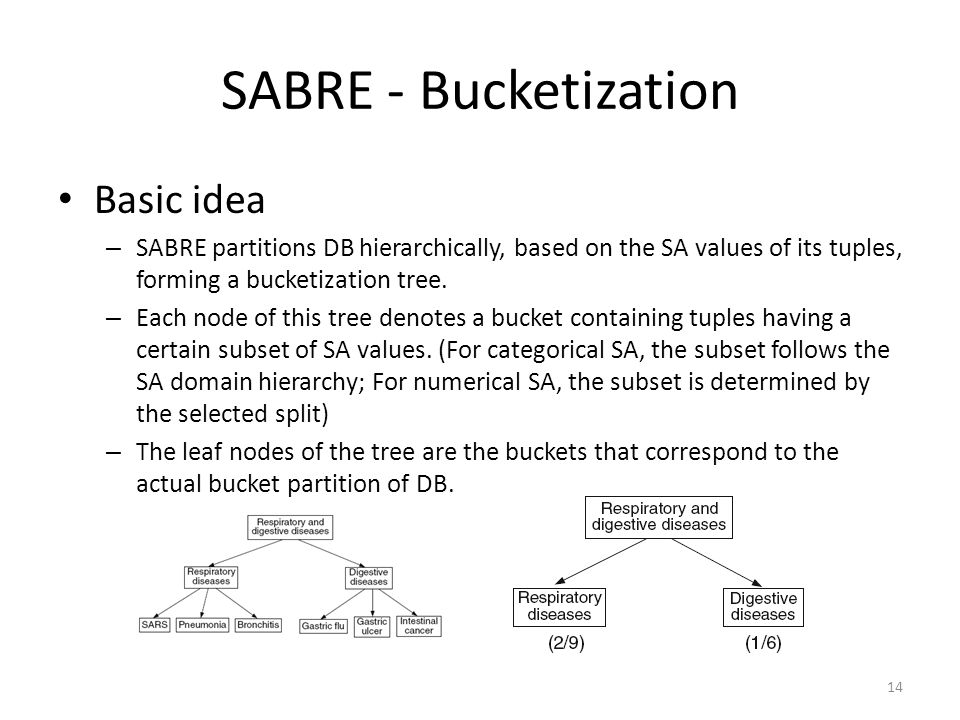 SABRE - Bucketization Basic idea – SABRE partitions DB hierarchically, based on the SA values of its tuples, forming a bucketization tree.