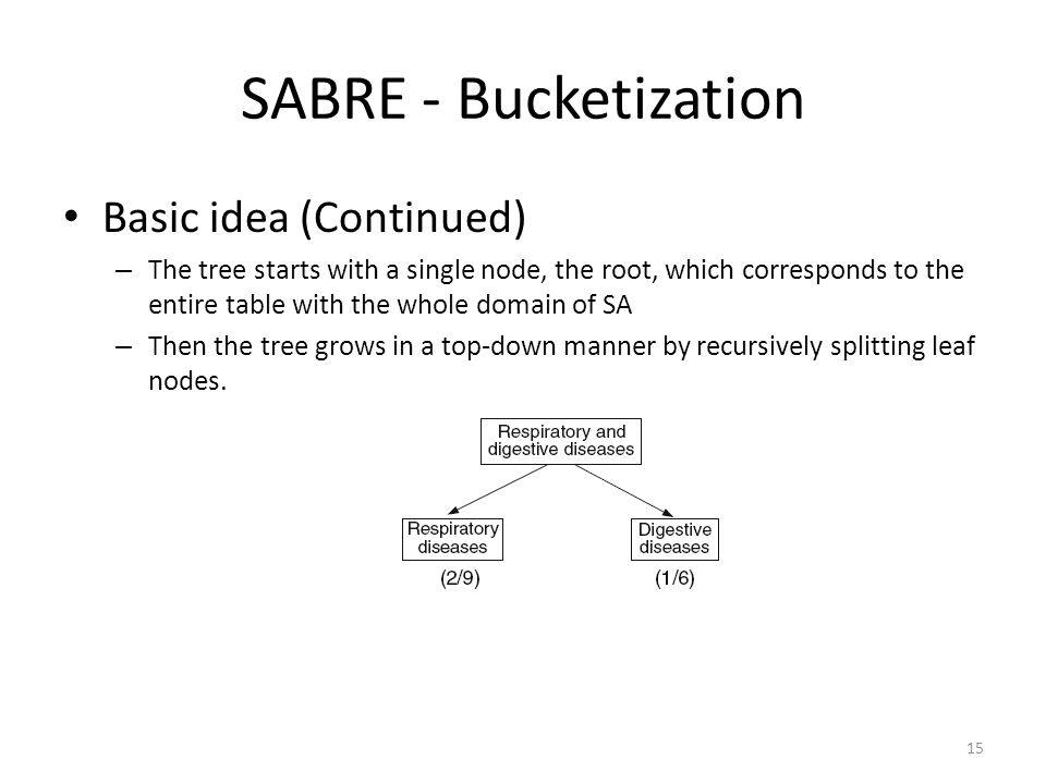 SABRE - Bucketization Basic idea (Continued) – The tree starts with a single node, the root, which corresponds to the entire table with the whole doma