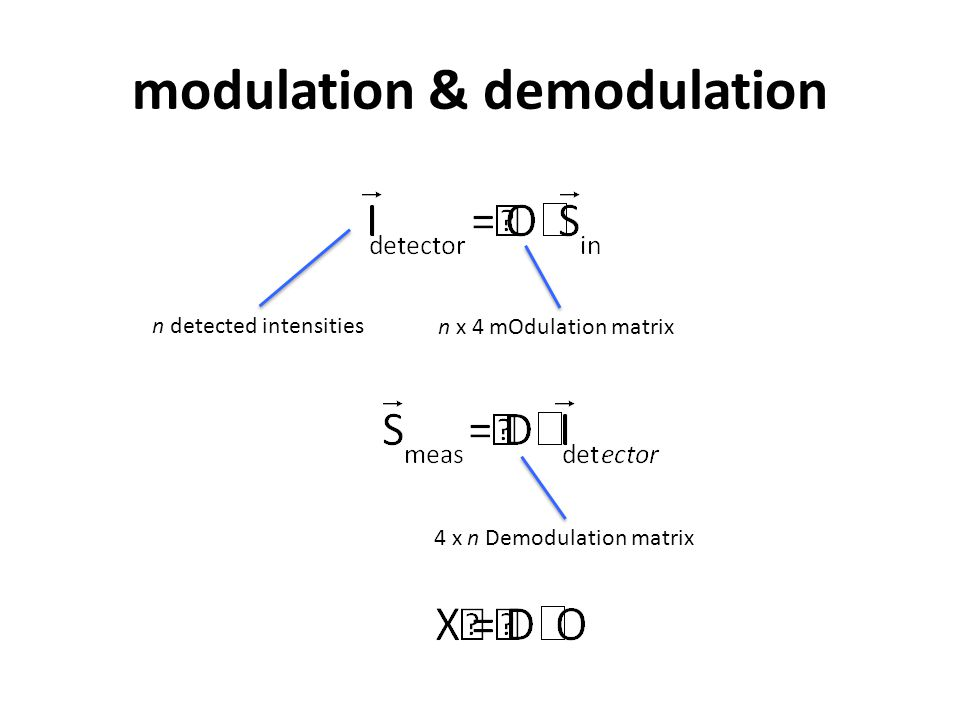 modulation & demodulation n detected intensities n x 4 mOdulation matrix 4 x n Demodulation matrix