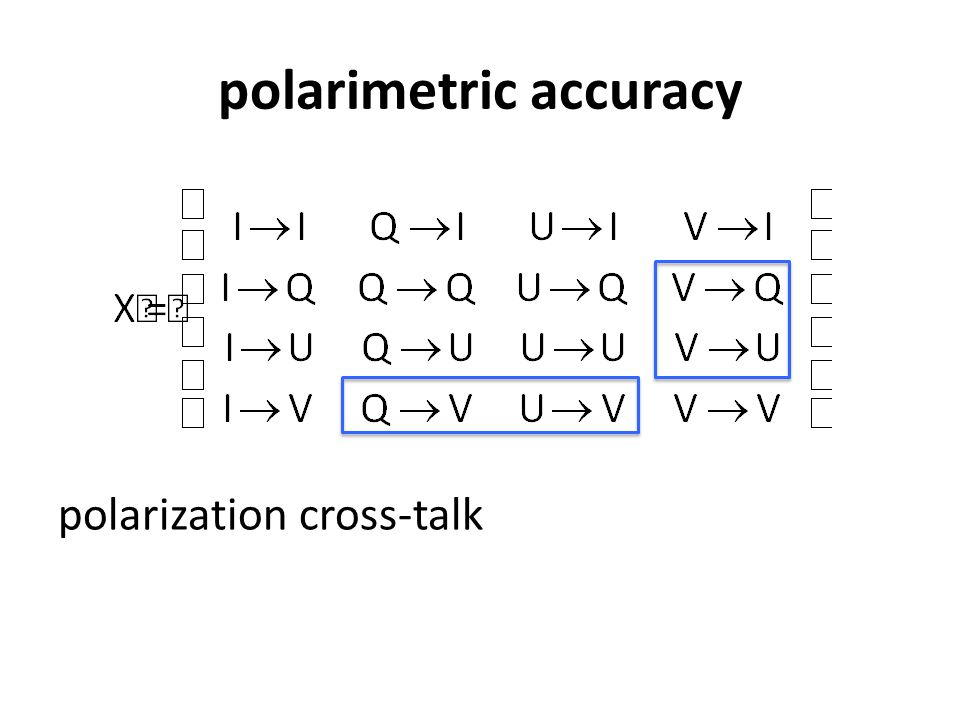 polarimetric accuracy polarization cross-talk