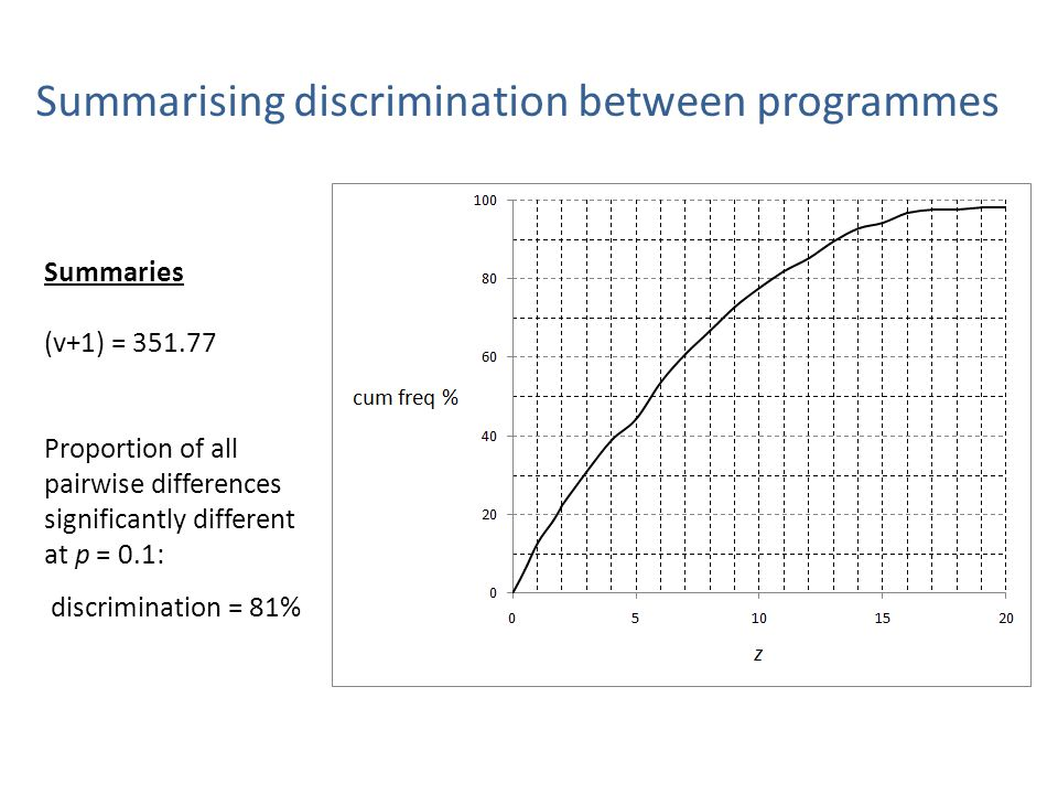 Summarising discrimination between programmes Summaries (v+1) = 351.77 Proportion of all pairwise differences significantly different at p = 0.1: discrimination = 81%