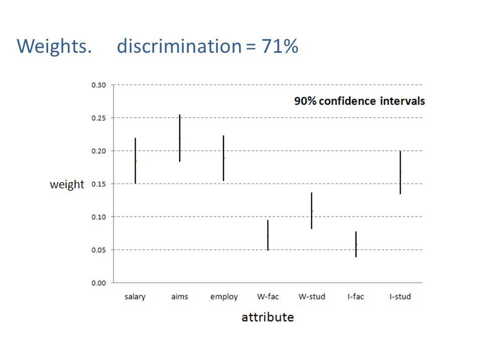 Weights. discrimination = 71%