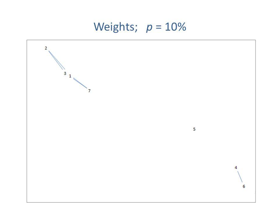 Weights; p = 10%