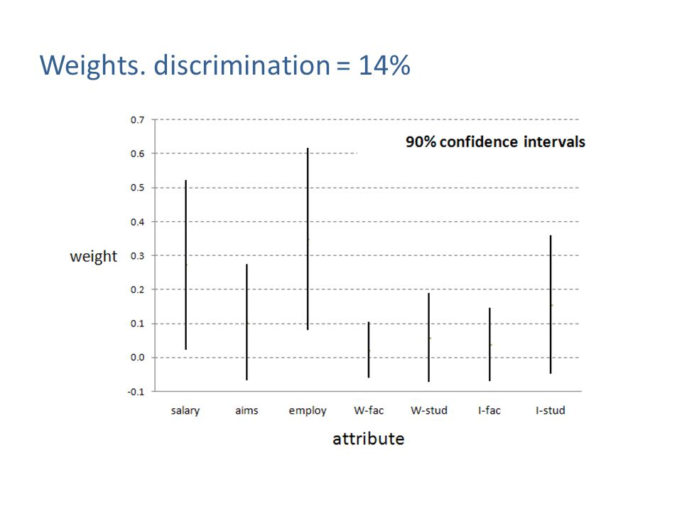 Weights. discrimination = 14%