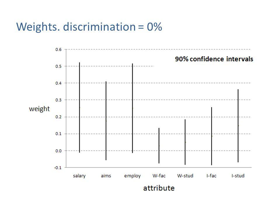 Weights. discrimination = 0%