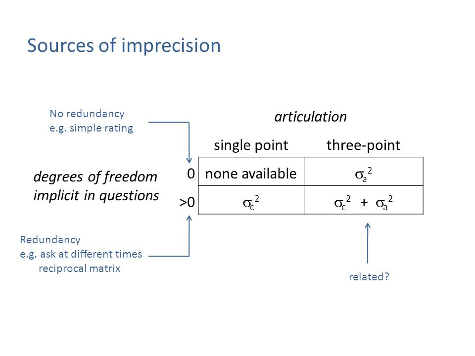 articulation single pointthree-point degrees of freedom implicit in questions 0none available a2a2 >0 c2c2  c 2 +  a 2 Sources of imprecision Redundancy e.g.