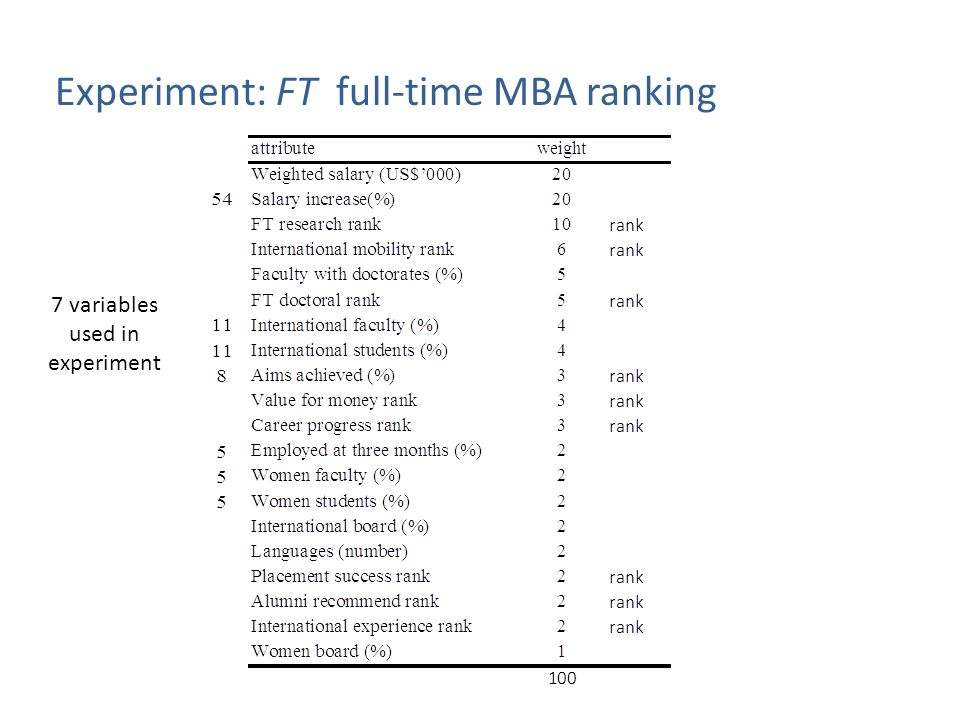 Experiment: FT full-time MBA ranking 7 variables used in experiment