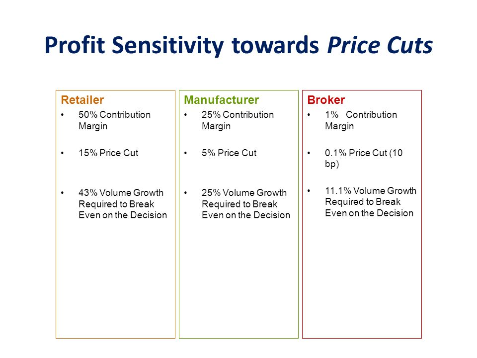 Profit Sensitivity towards Price Increases Manufacturer 25% Contribution Margin 5% Price Rise 14% Volume Loss or Less Decrease Would Leave the Firm More Profitable Broker 1% Contribution Margin 0.1% Price Rise (10 bp) 9.1% Volume Loss or Less Decrease Would Leave the Firm More Profitable Retailer 50% Contribution Margin 15% Price Rise 23% Volume Loss or Less Decrease Would Leave the Firm More Profitable