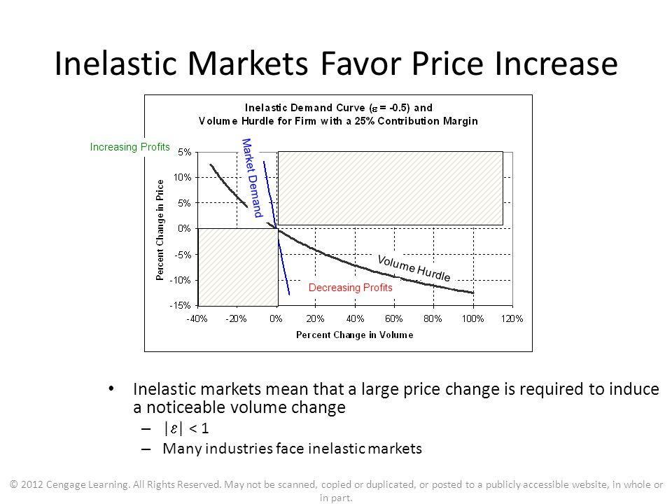 Other elasticities in Pricing Income elasticity of demand Cross price elasticity of demand
