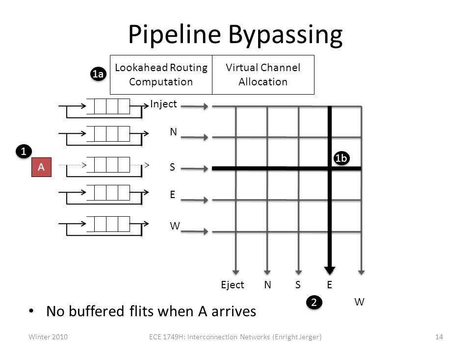 Pipeline Bypassing No buffered flits when A arrives Inject N S E W Eject NSE W 1b 1a Lookahead Routing Computation 1 1 2 2 Winter 201014ECE 1749H: Interconnection Networks (Enright Jerger) A Virtual Channel Allocation