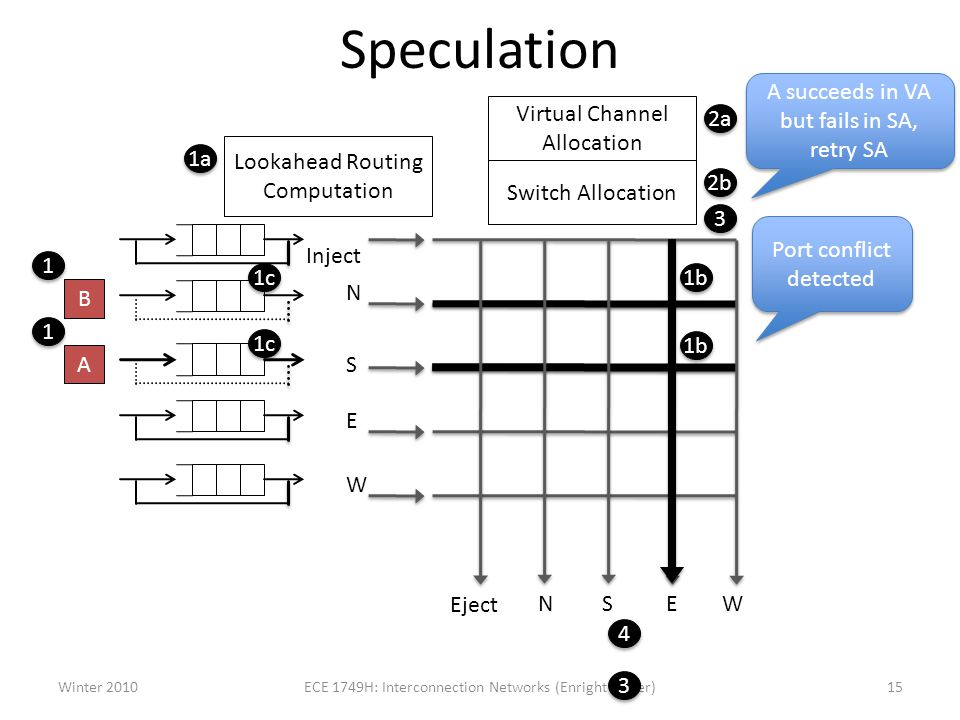 Speculation Inject N S E W Eject NSE W 1b 1a Lookahead Routing Computation 1 1 1c 1 1 1b 1c Virtual Channel Allocation Switch Allocation 2a 2b 3 3 4 4 Winter 201015ECE 1749H: Interconnection Networks (Enright Jerger) Port conflict detected 3 3 A succeeds in VA but fails in SA, retry SA B A