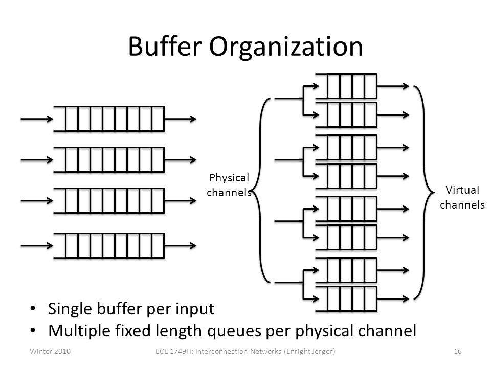 Buffer Organization Single buffer per input Multiple fixed length queues per physical channel Physical channels Virtual channels Winter 201016ECE 1749H: Interconnection Networks (Enright Jerger)