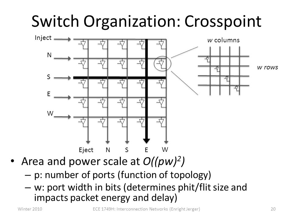 Switch Organization: Crosspoint Area and power scale at O((pw) 2 ) – p: number of ports (function of topology) – w: port width in bits (determines phit/flit size and impacts packet energy and delay) Inject N S E W Eject NSE W w columns w rows Winter 201020ECE 1749H: Interconnection Networks (Enright Jerger)