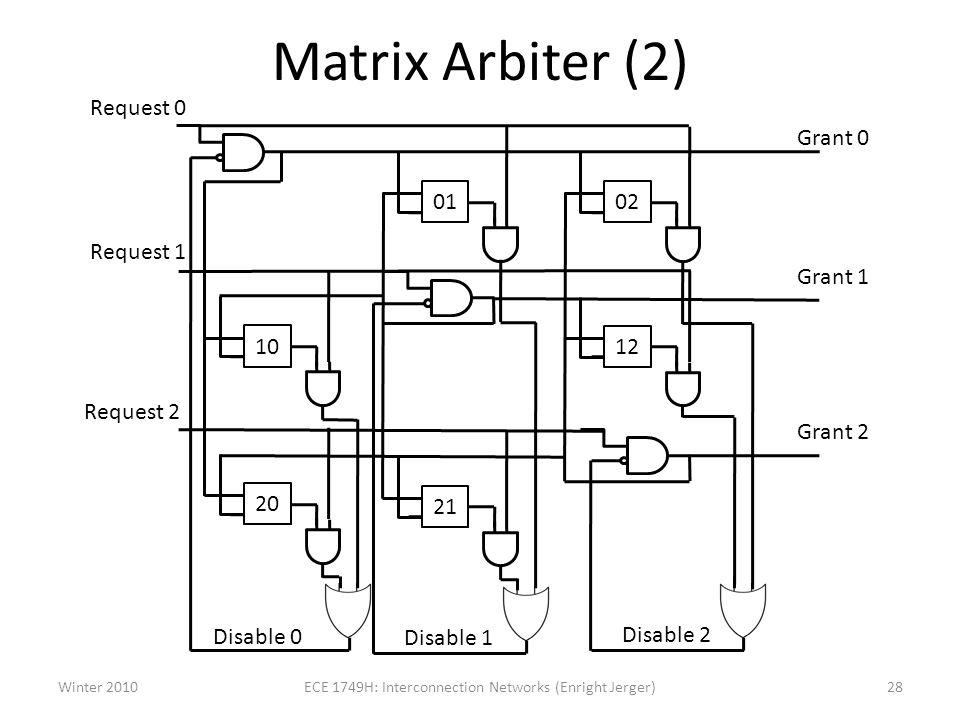 Matrix Arbiter (2) Request 0 0102 10 Request 1 20 21 12 Grant 0 Disable 2 Disable 1 Disable 0 Request 2 Grant 1 Grant 2 Winter 201028ECE 1749H: Interconnection Networks (Enright Jerger)