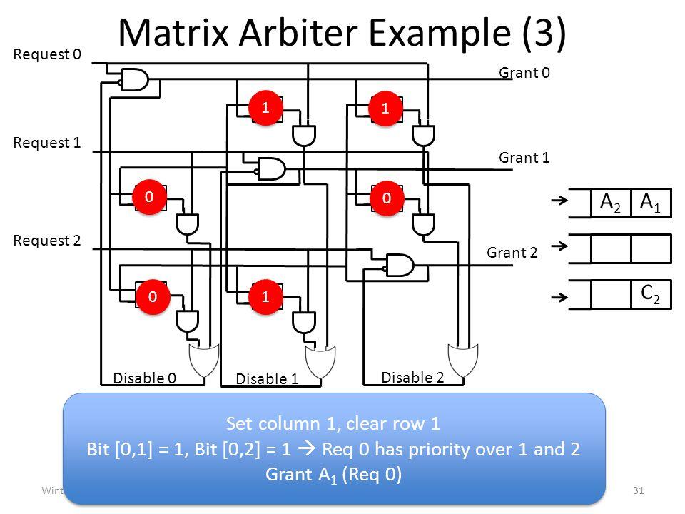 Matrix Arbiter Example (3) Winter 201031ECE 1749H: Interconnection Networks (Enright Jerger) Request 0 0102 10 Request 1 20 01 Grant 0 Disable 2 Disable 1 Disable 0 Request 2 Grant 1 Grant 2 1 1 1 1 0 0 0 0 0 0 1 1 A1A1 A2A2 C2C2 Set column 1, clear row 1 Bit [0,1] = 1, Bit [0,2] = 1  Req 0 has priority over 1 and 2 Grant A 1 (Req 0) Set column 1, clear row 1 Bit [0,1] = 1, Bit [0,2] = 1  Req 0 has priority over 1 and 2 Grant A 1 (Req 0)