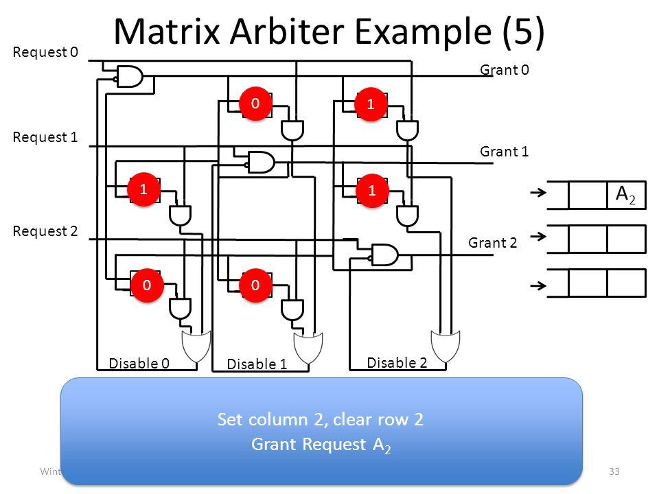 Matrix Arbiter Example (5) Winter 201033ECE 1749H: Interconnection Networks (Enright Jerger) Request 0 0102 10 Request 1 20 01 Grant 0 Disable 2 Disable 1 Disable 0 Request 2 Grant 1 Grant 2 0 0 1 1 1 1 1 1 0 0 0 0 A2A2 Set column 2, clear row 2 Grant Request A 2 Set column 2, clear row 2 Grant Request A 2