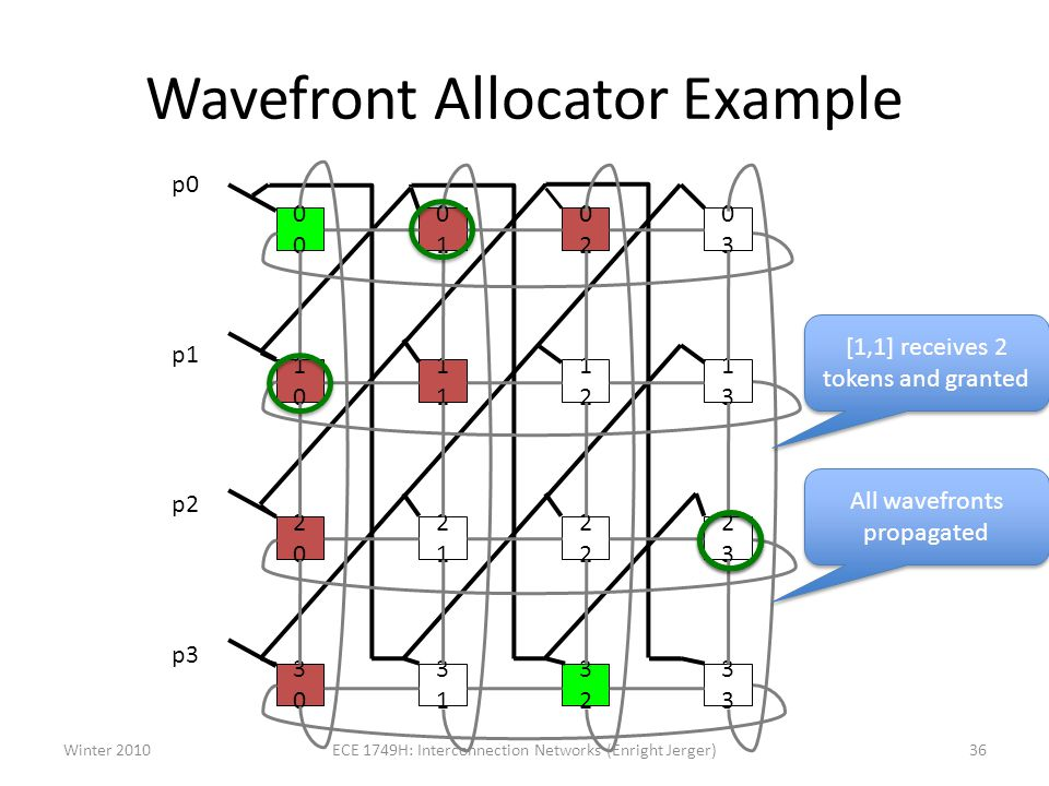 Wavefront Allocator Example p0 p1 p2 p3 0 0101 0202 0303 10101 1212 1313 2020 21212 2323 3030 3131 32323 Winter 201036ECE 1749H: Interconnection Networks (Enright Jerger) [1,1] receives 2 tokens and granted All wavefronts propagated